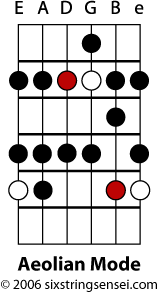 Aeolian Mode Fretboard Diagram