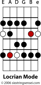 Locrian Mode Fretboard Diagram
