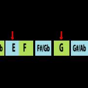 C Major Pentatonic Scale Diagram