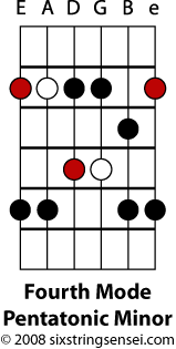 Fourth Mode Pentatonic Minor Scale Diagram