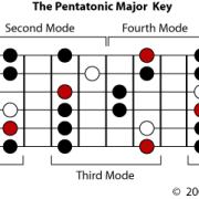 Pentatonic Major Key Diagram