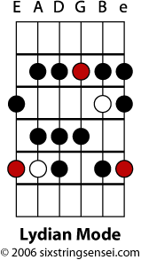 Lydian Mode Fretboard Diagram